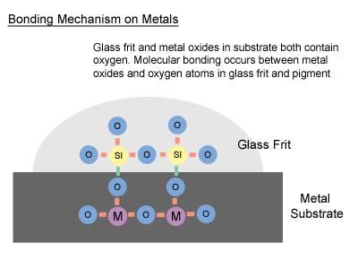 Glass on Metal
